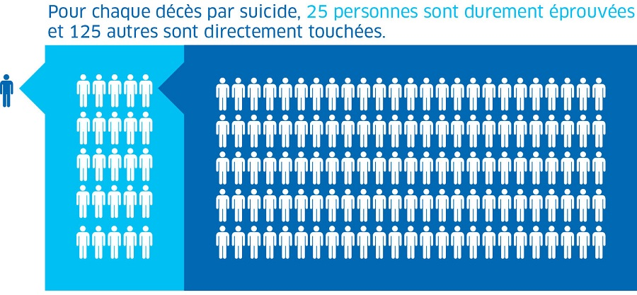 suicide_prevention_chart_fr